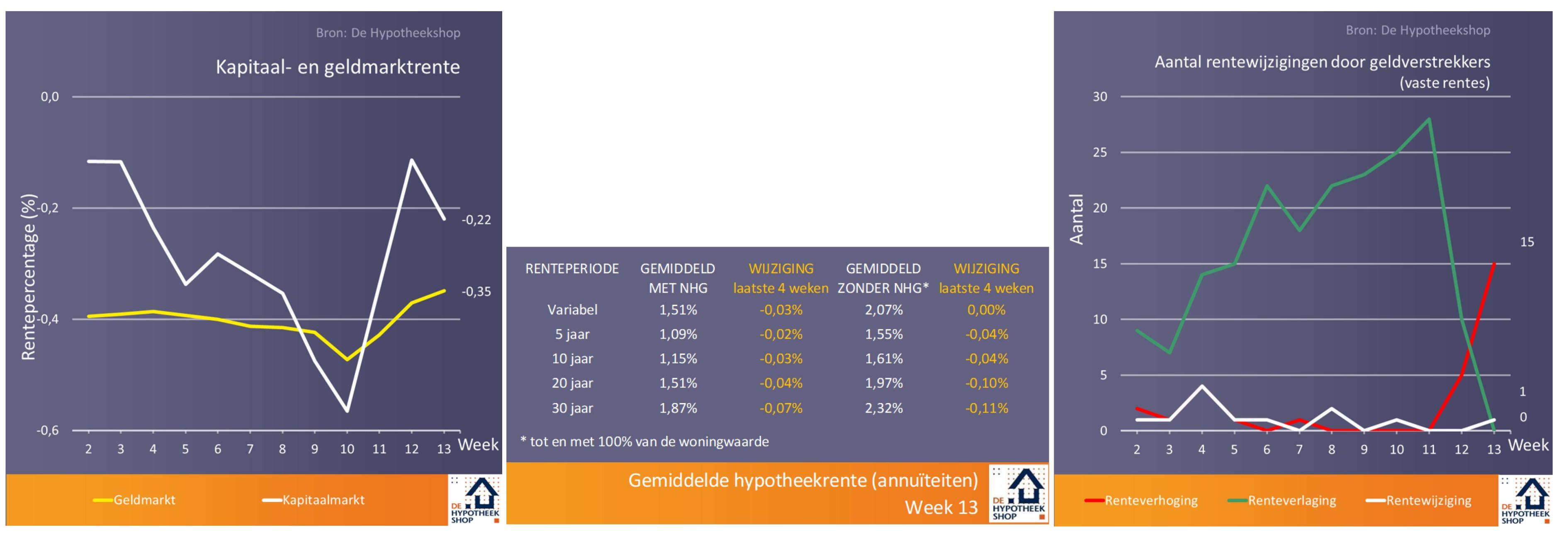 Hypotheekshop-Grafiek-week13